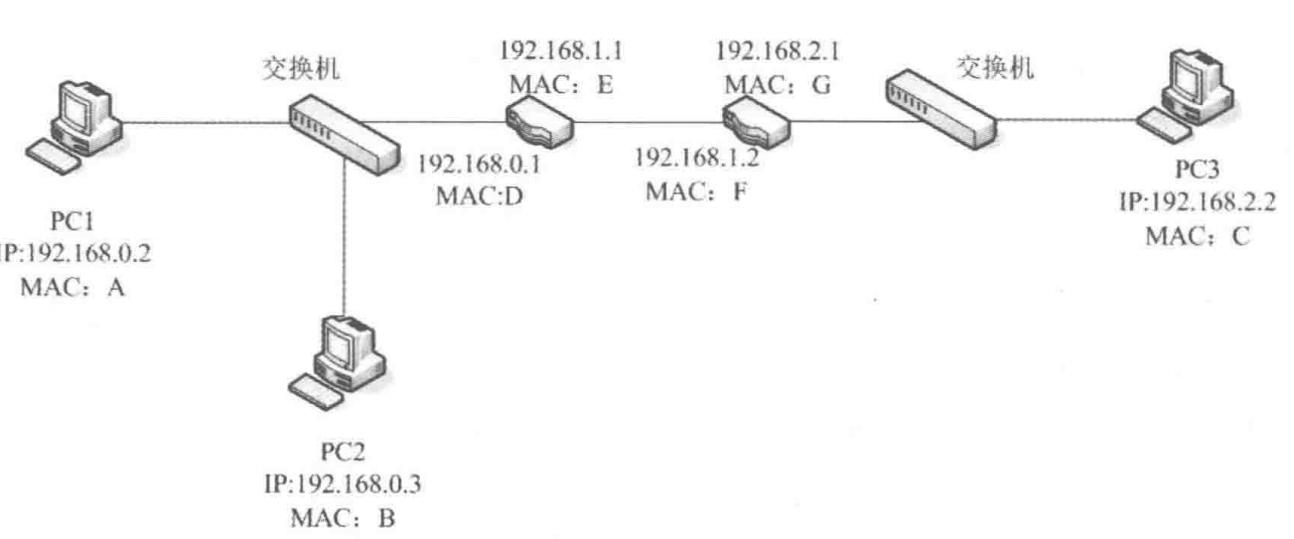 图1.1 子网拓扑