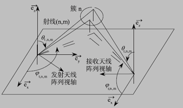 图 1 GBSM信道模型中的簇与射线图