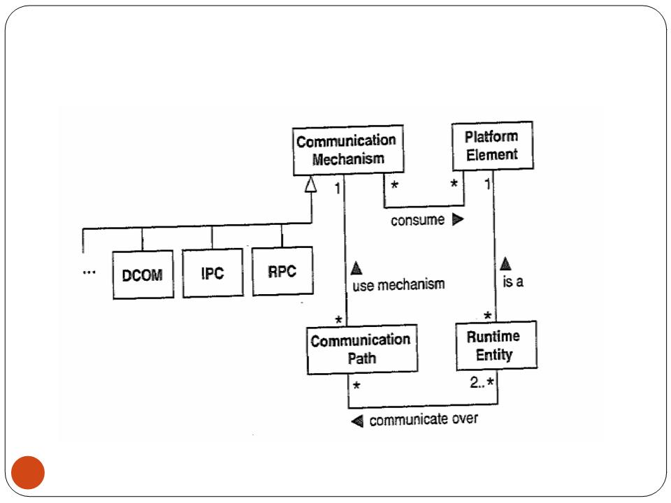 Biểu đồ các đường truyền thông.