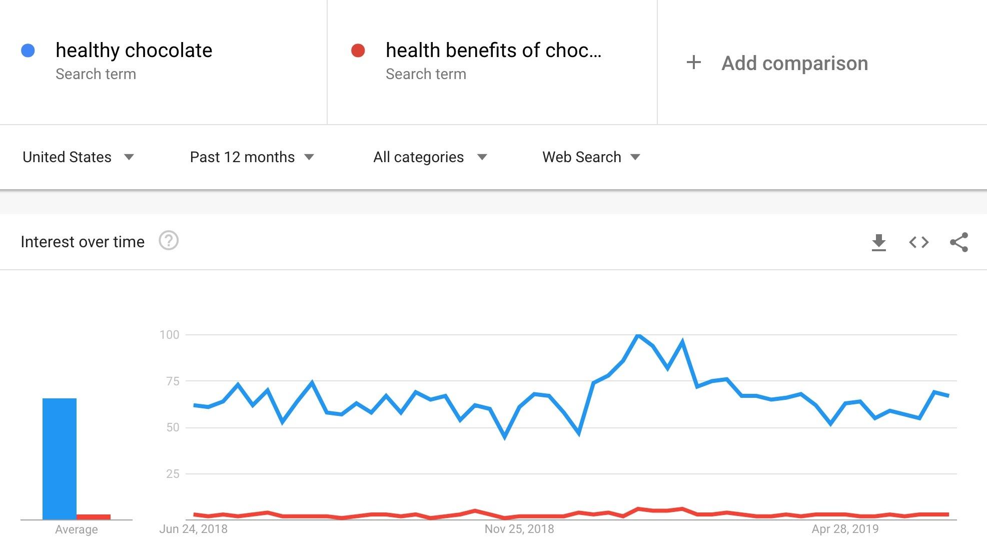 So sánh lượng tìm kiếm.