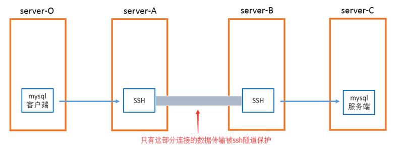 ssh端口转发:ssh隧道