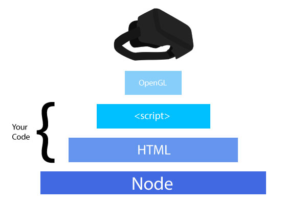 Diagram of Node on bottom, running a layer of javascript, linked to native bindings, and then a device/headset on top