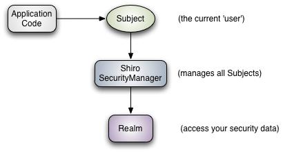 Shiro基础架构图
