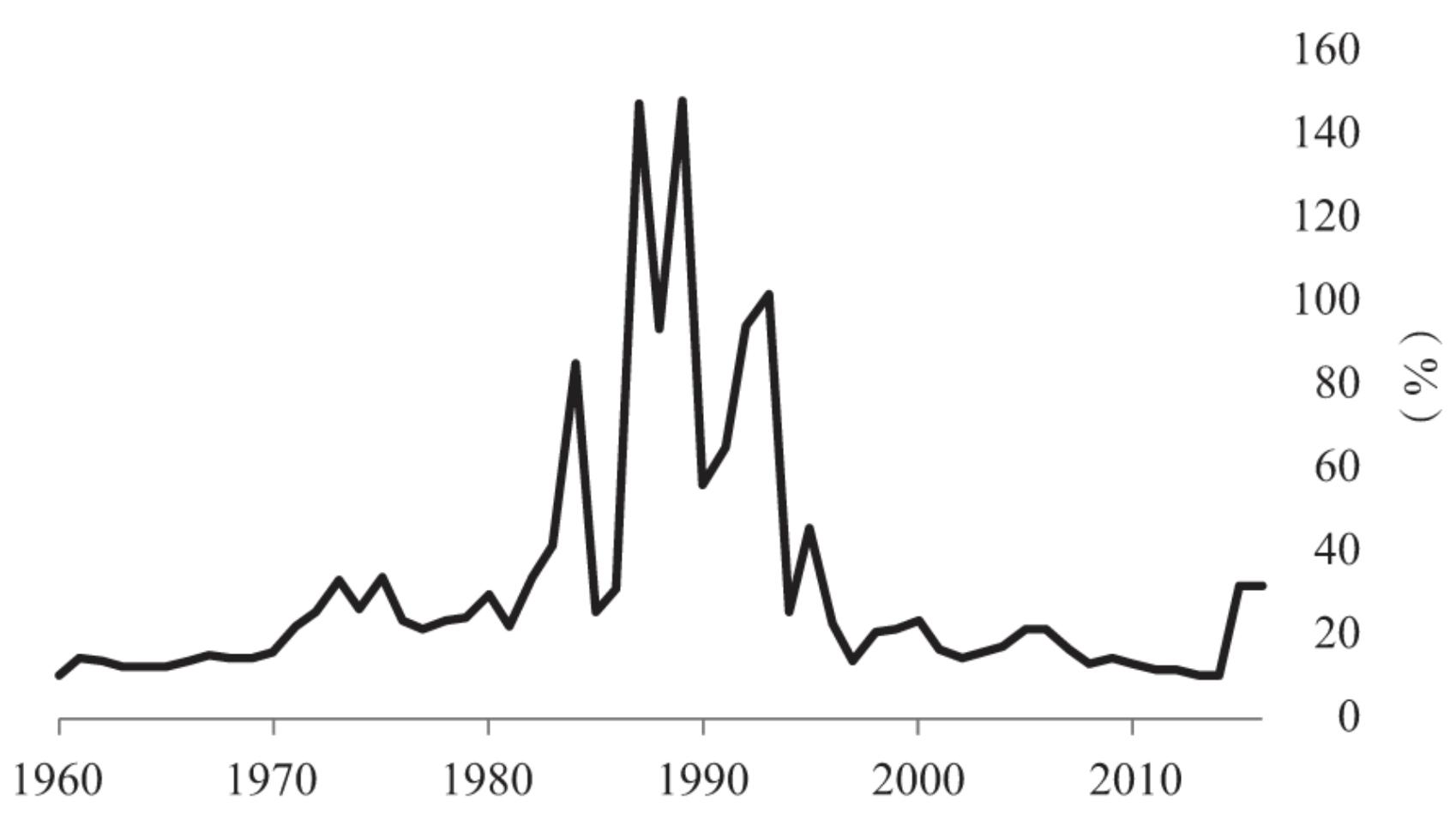 167国广义货币年均增长率(1960~2015年)