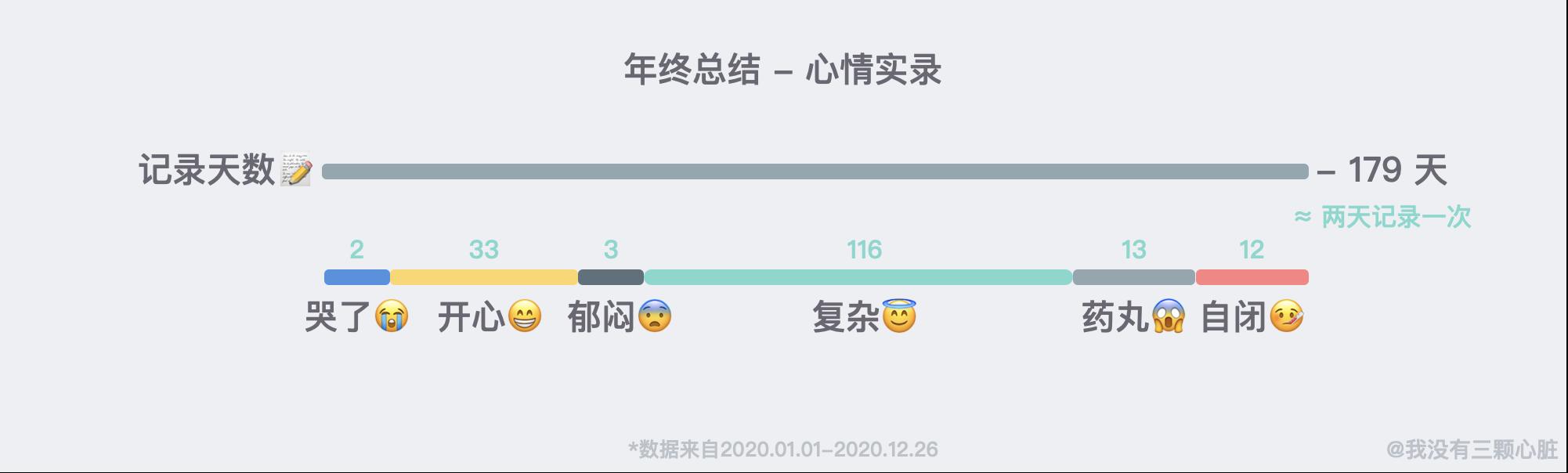 晨间日记心情统计 - 数据取自 Notion