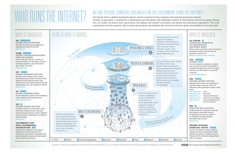 Internet governance - wiki