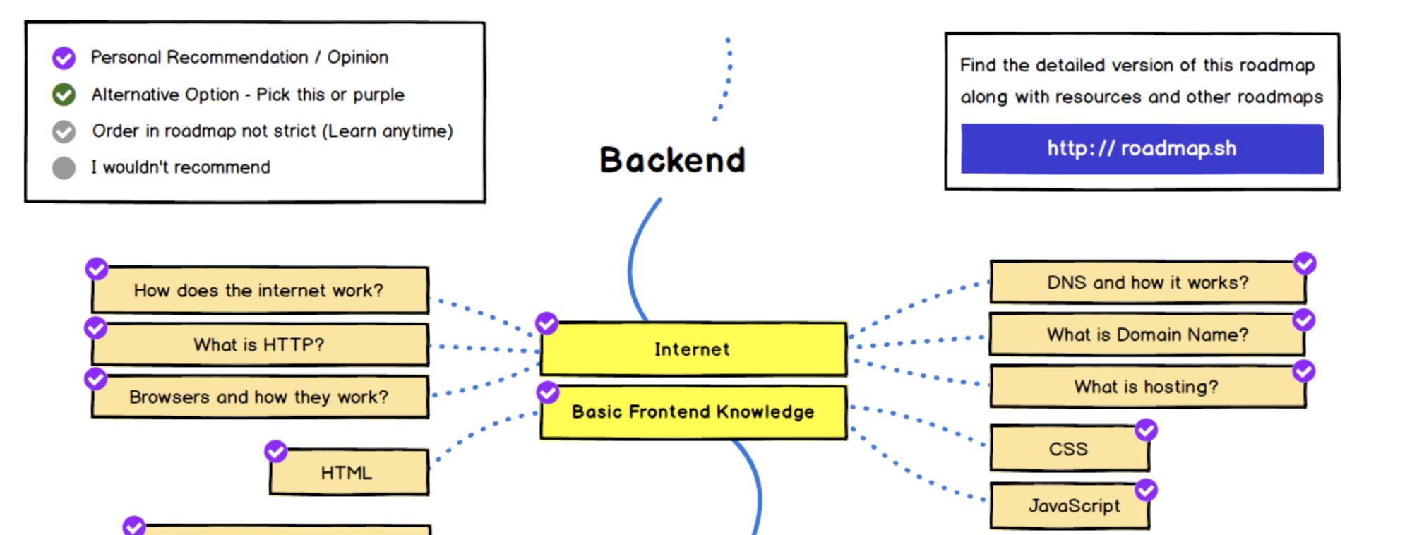https://roadmap.sh/backend