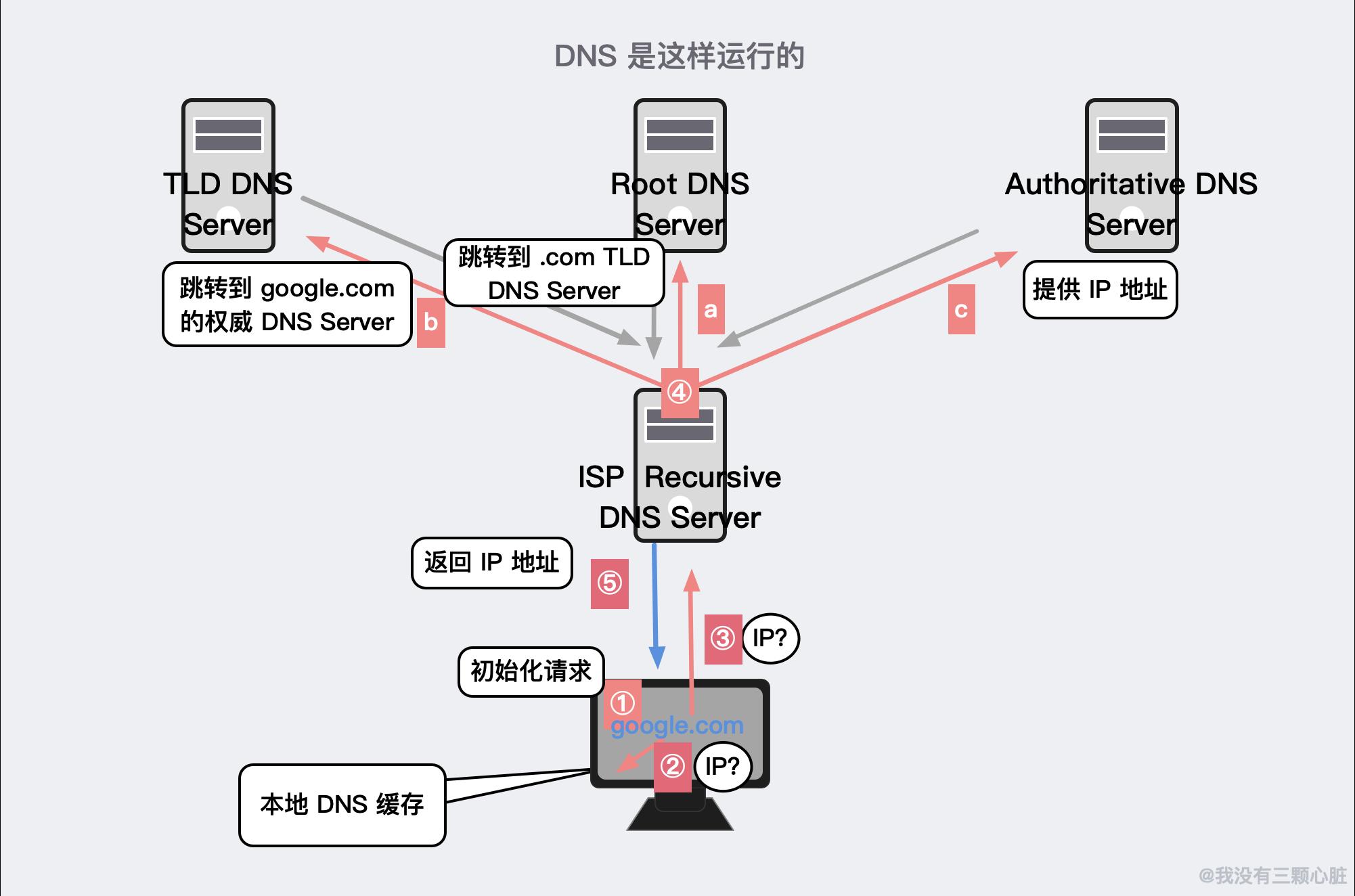 DNS 如何工作的示例
