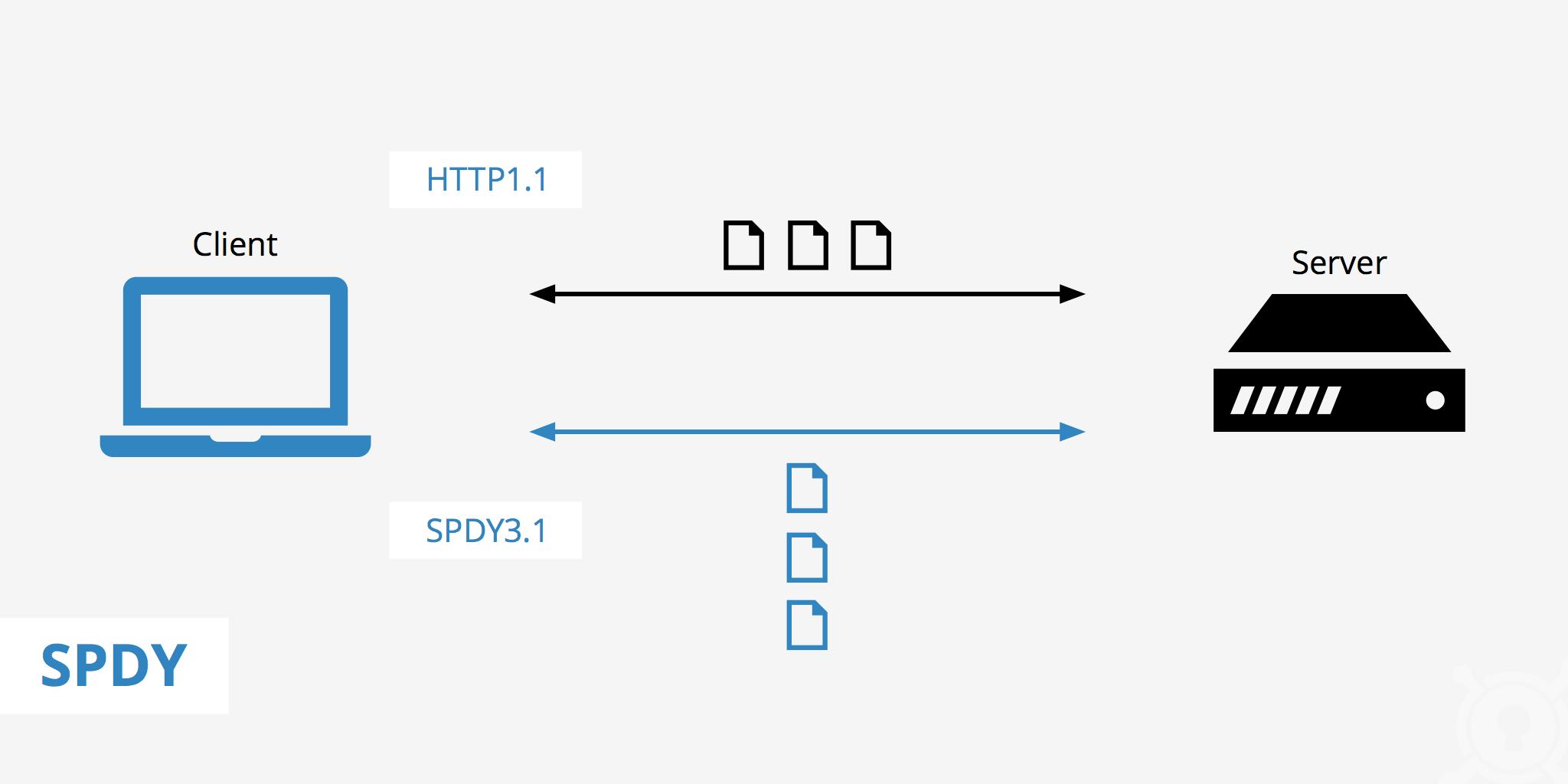 来源:https://www.keycdn.com/support/spdy-protocol