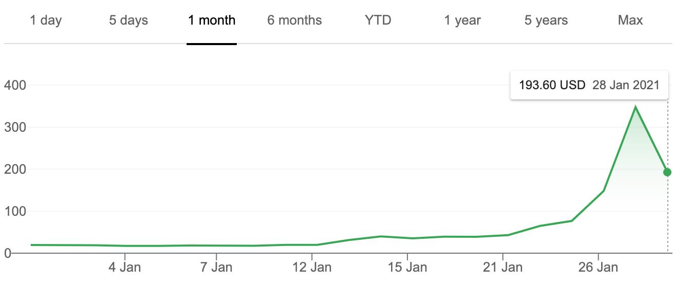 游戏驿站一个月来的价格走势,图源:雅虎财经