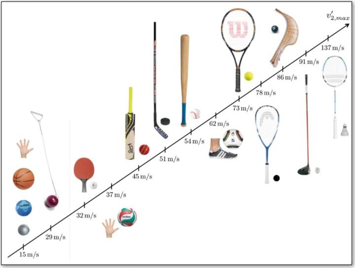 各种球类运动的最高运动速度(图片来源:Physics of ball sports)