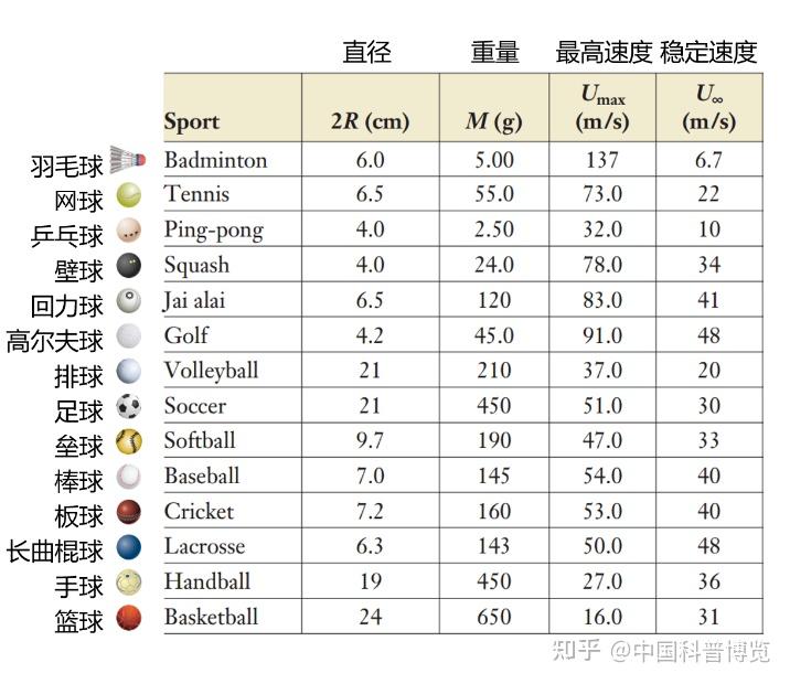 各种球的尺寸、重量及速度等基本参数(图源:Annu. Rev. Fluid Mech,作者翻译)