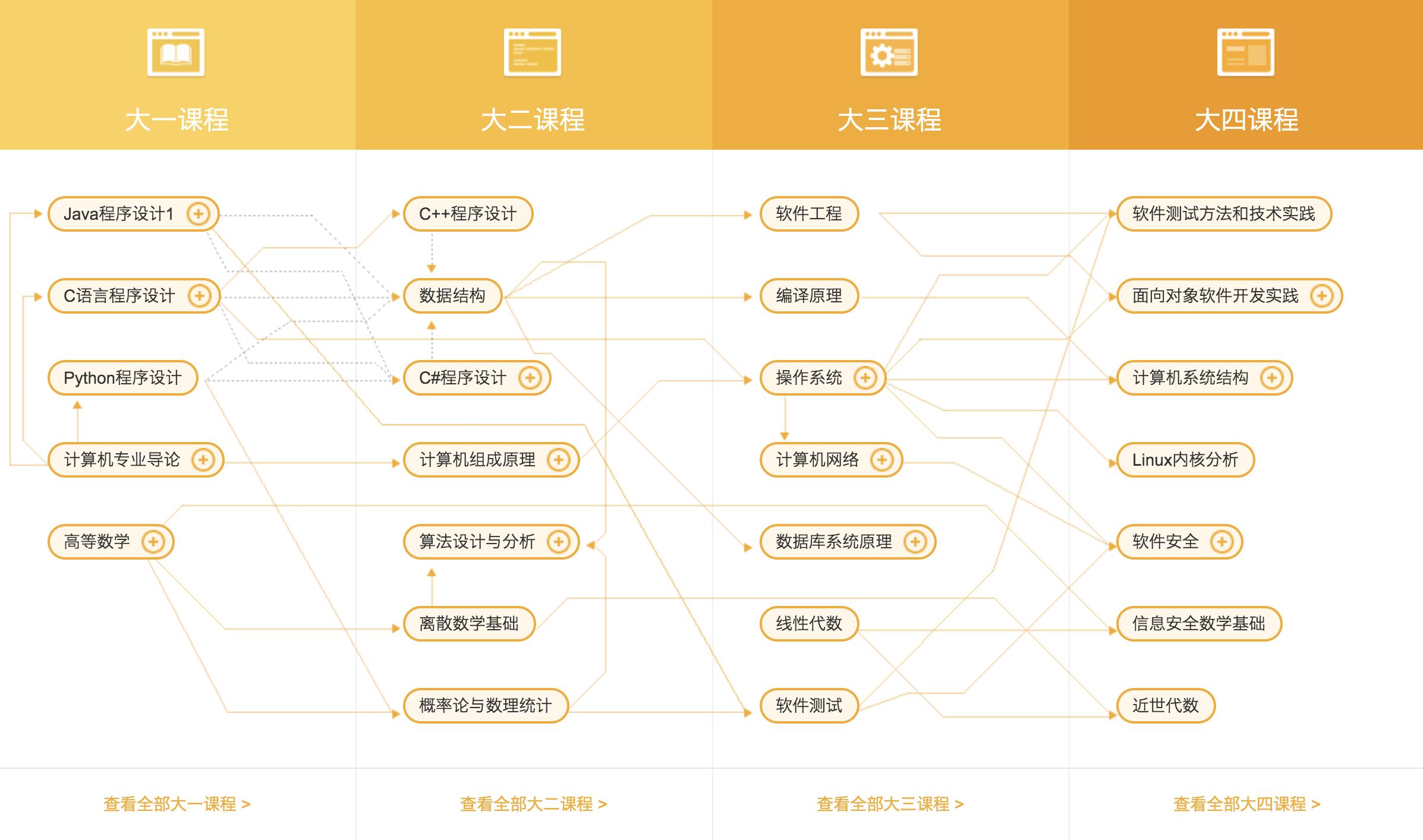 网易云课堂给出的计算机专业课程体系图