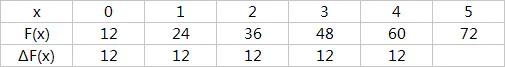一次差分定义为∆F(x) = F(x+1) - F(x)