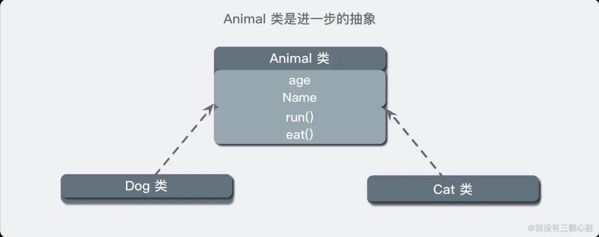 Animal 继承树