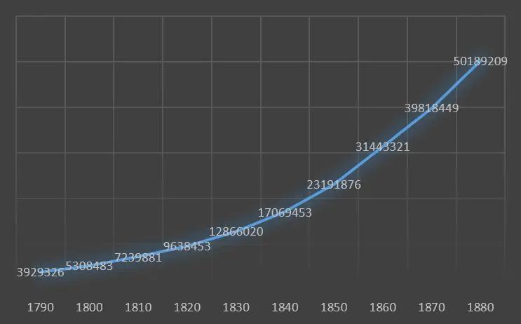 1790~1880 年美国人口增长曲线