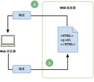 静态网站的工作流程