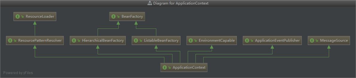 ApplicationContext 继承关系