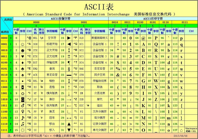 ASCII 表