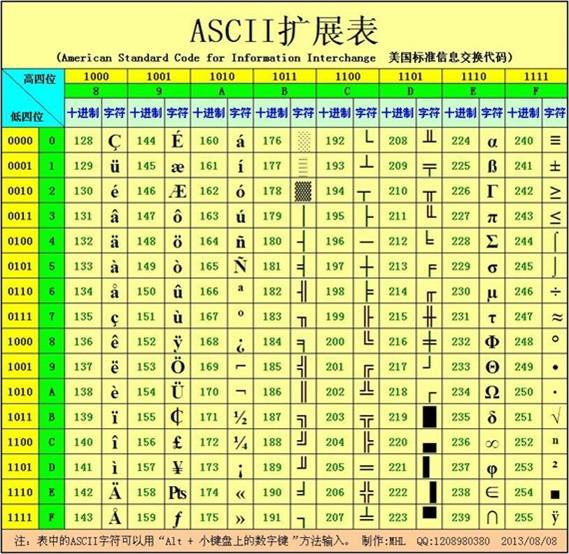 ASCII 扩展表