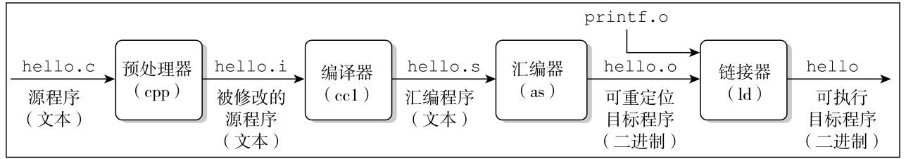 编译系统之编译过程