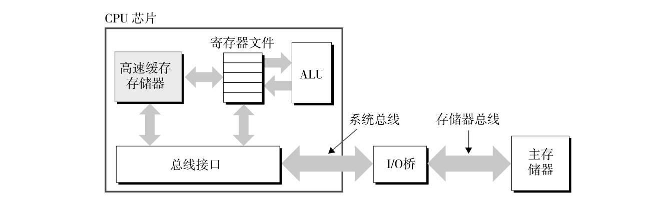 典型系统中的高速缓存存储器