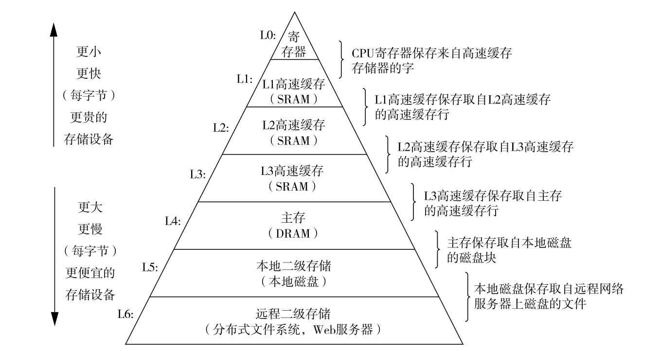 一个存储器层次结构的示例