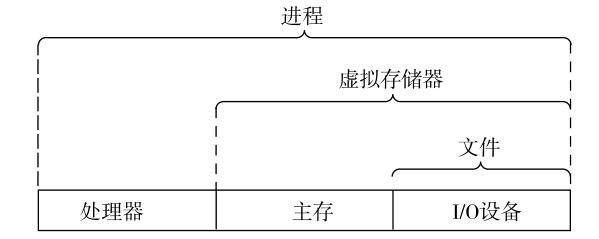 操作系统提供的抽象表示