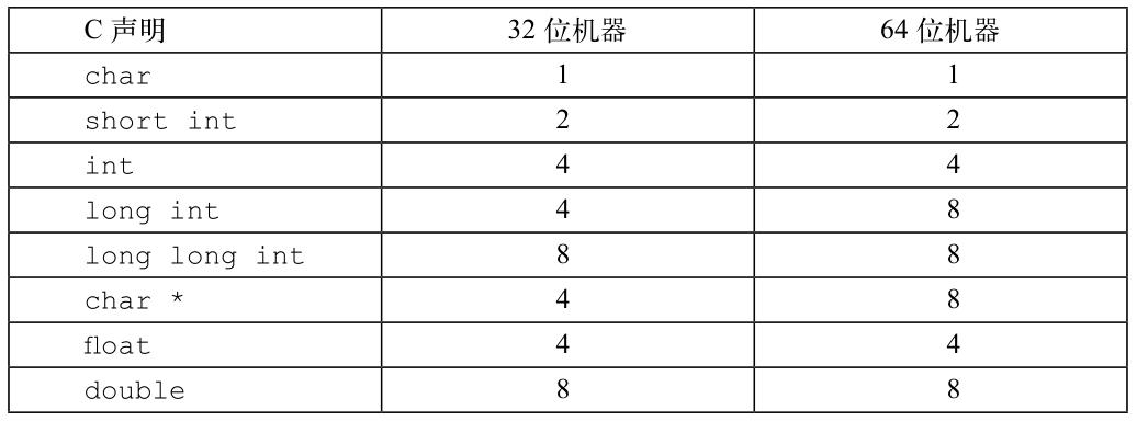 C 语言中数字数据类型的字节数