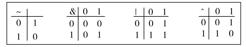 布尔代数的运算