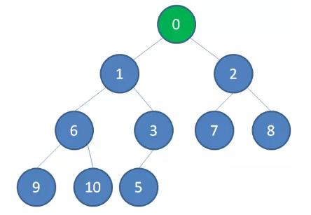 insert-node-4