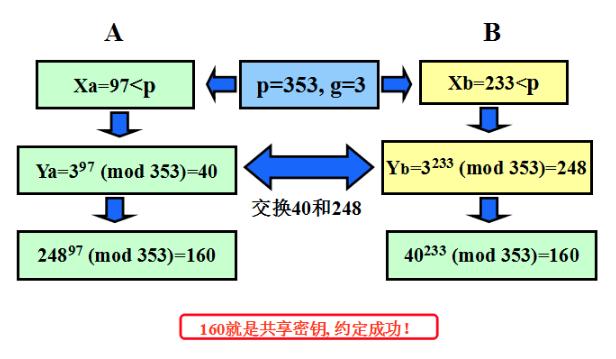 DH key exchange example