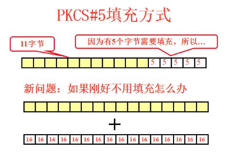 PKCS#5 padding