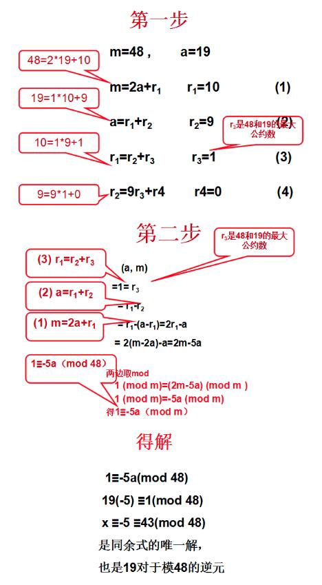 Solve a congruence
