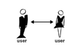 direct trust model