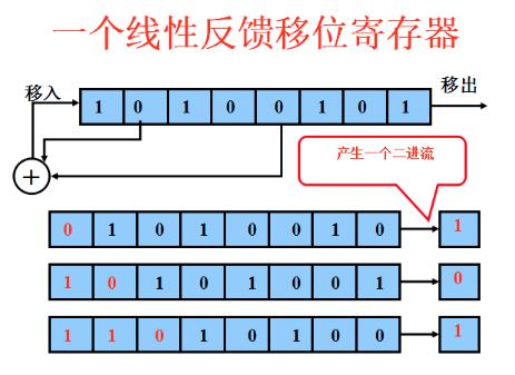 linear feedback shift register