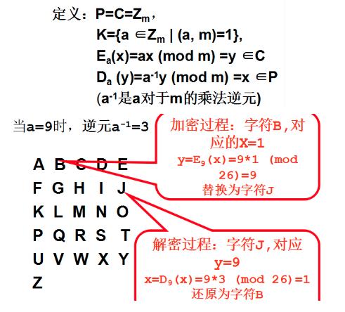 Multiplication cryptographic algorithm