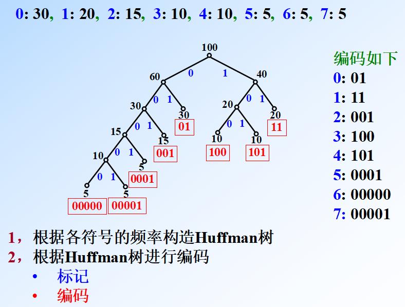 huffman-2