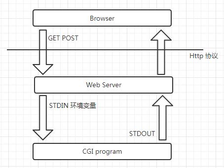 Web服务器与CGI程序的交互