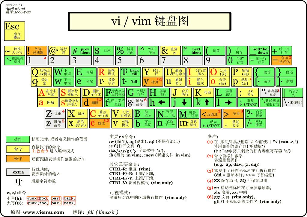 vi-vim-cheat-sheet-cn