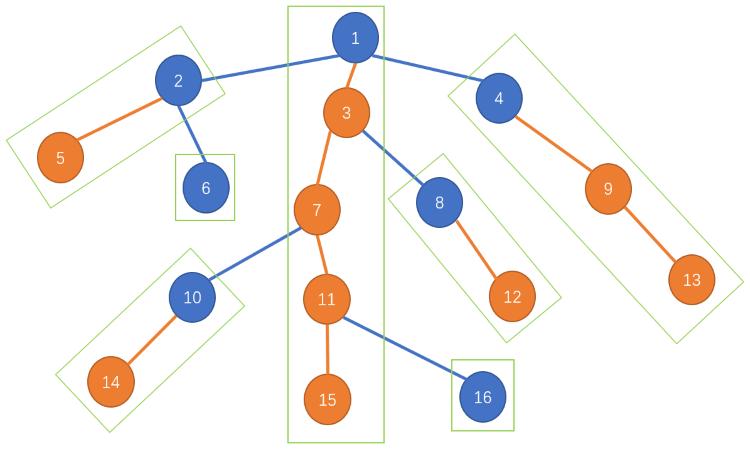 【笔记】图论-树链剖分