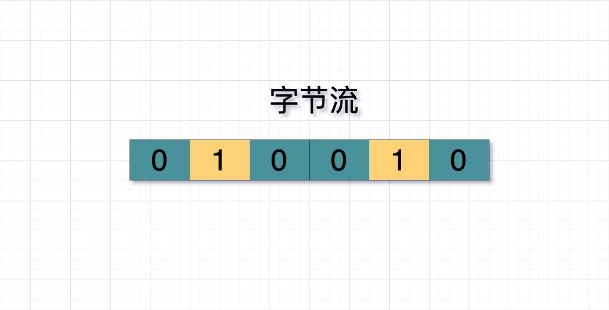 二进制字节流