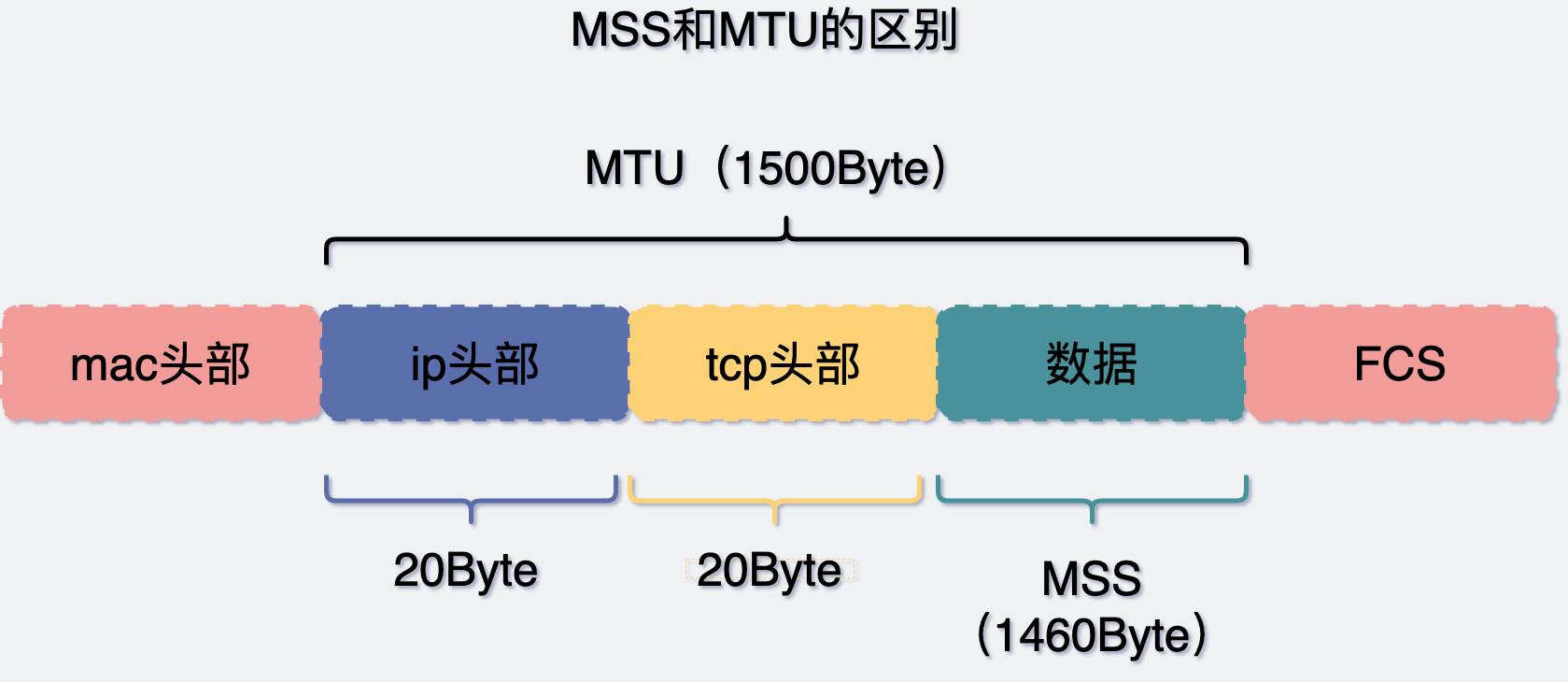 MSS和MTU的区别