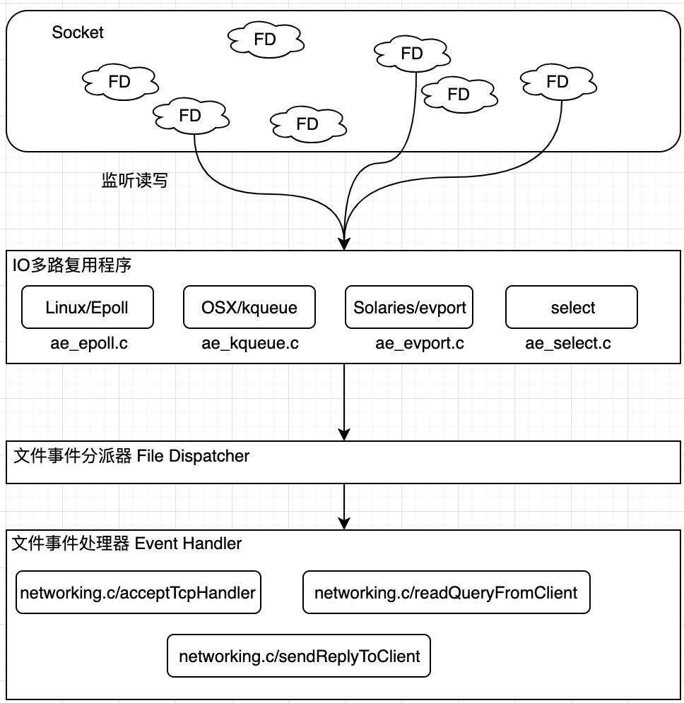 文件事件处理器结构