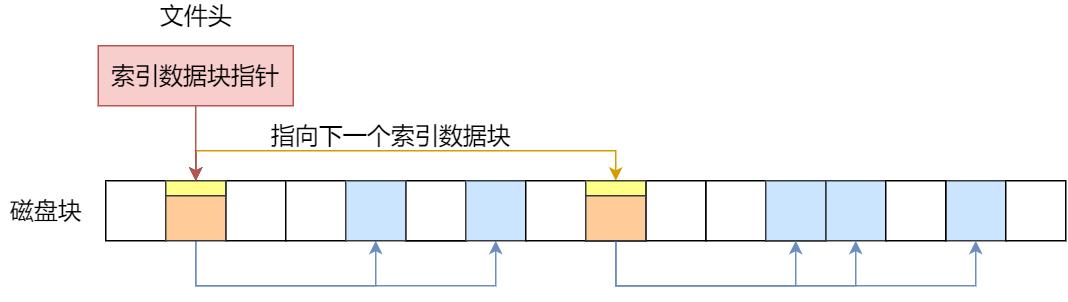 链式索引块
