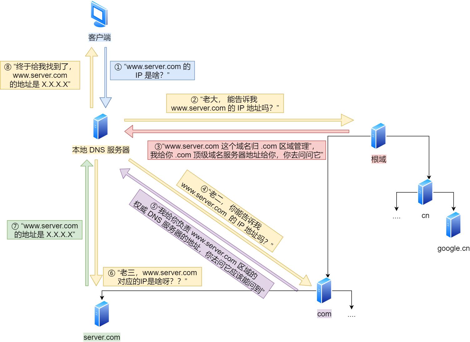 域名解析的工作流程