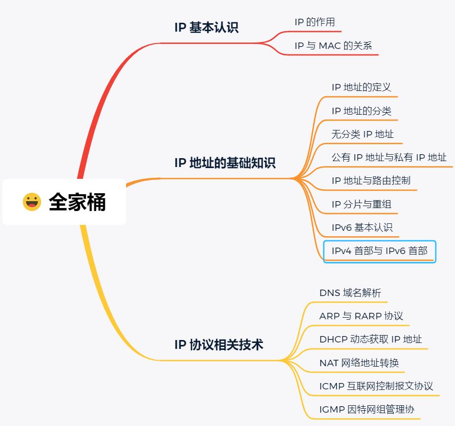IP 基础知识全家桶