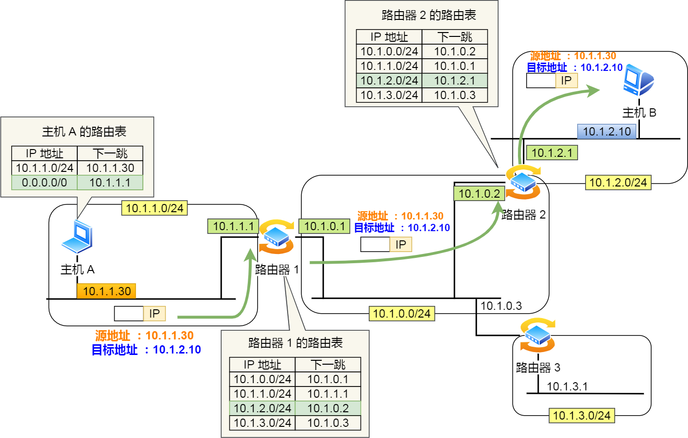 IP 地址与路由控制