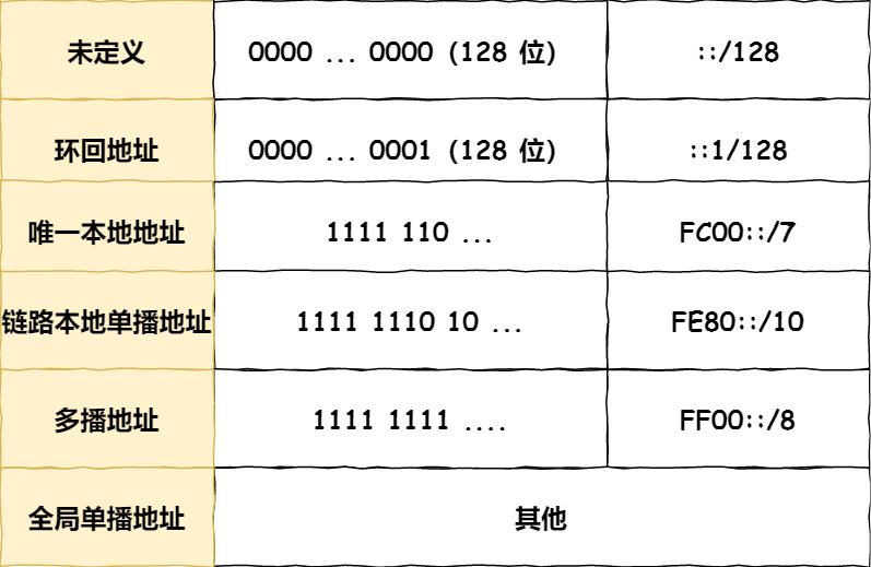 IPv6地址结构