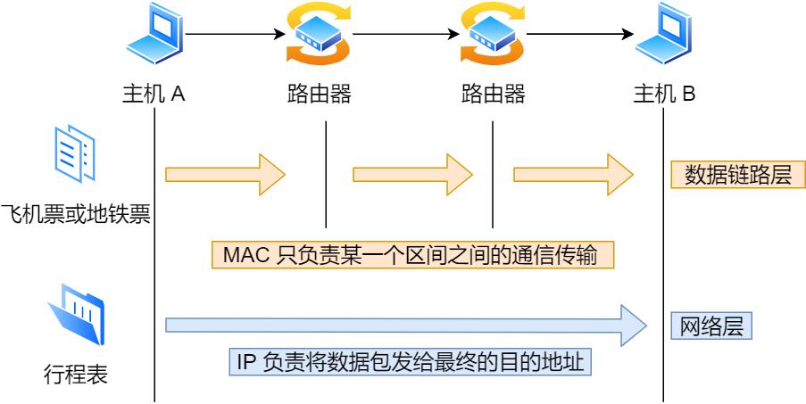 IP 的作用与 MAC 的作用